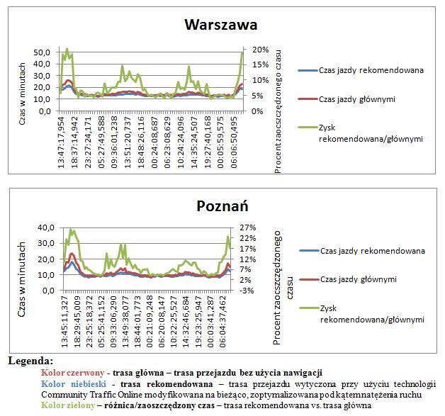 Wyniki testu systemu Community Traffic