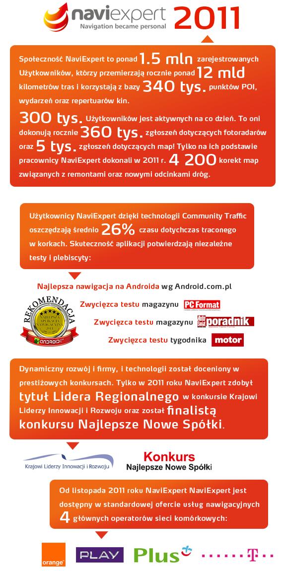 Podsumowanie roku 2011 w NaviExpert