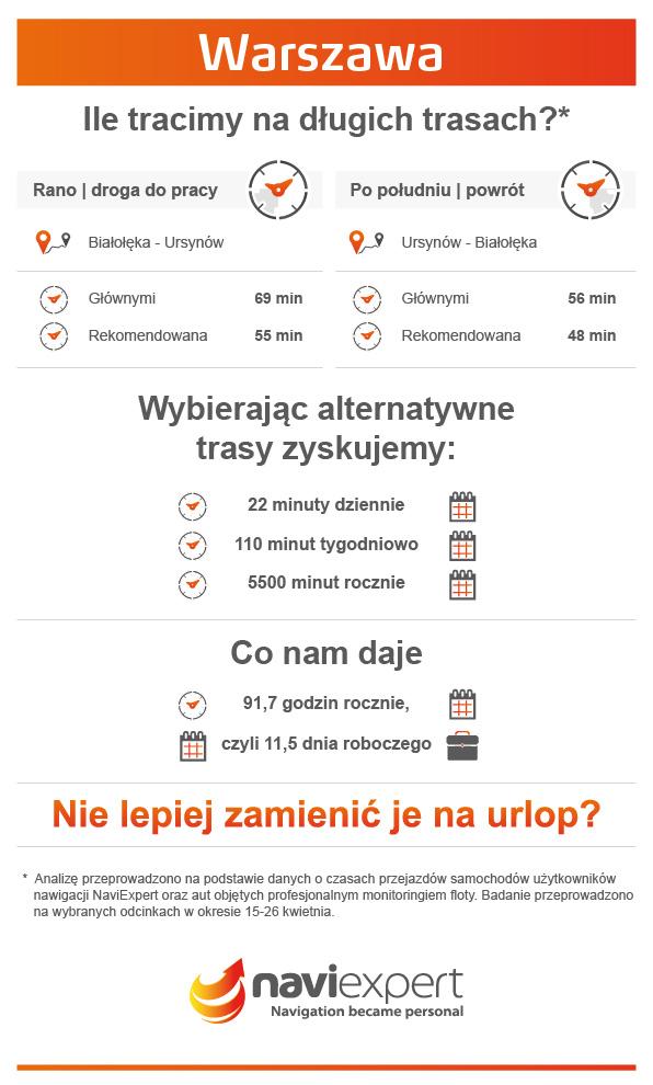 Ile tracimy czasu na długich trasach w Warszawie?