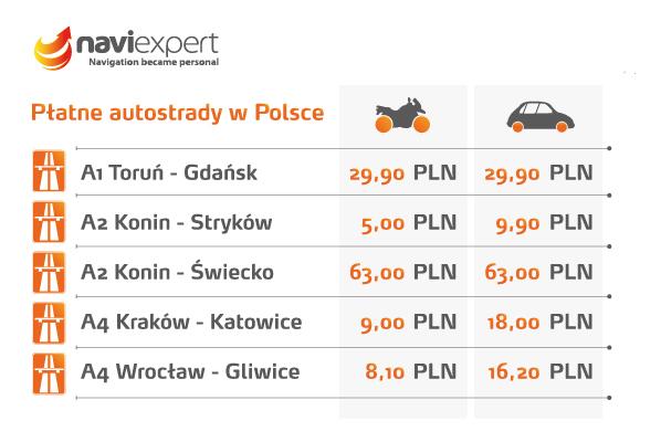 Ceny autostrad w Polsce