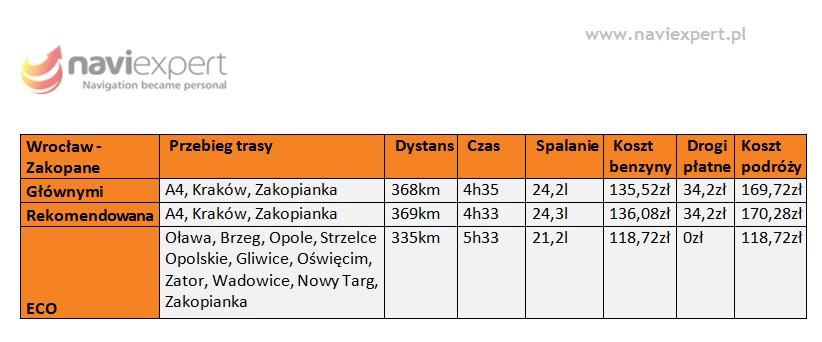 Trasy wakacyjne Wrocław - Zakopane