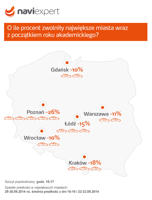 Korki w miastach akademickich