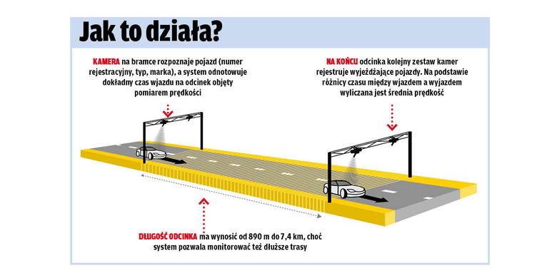 Schemat działania odcinkowego pomiaru prędkości