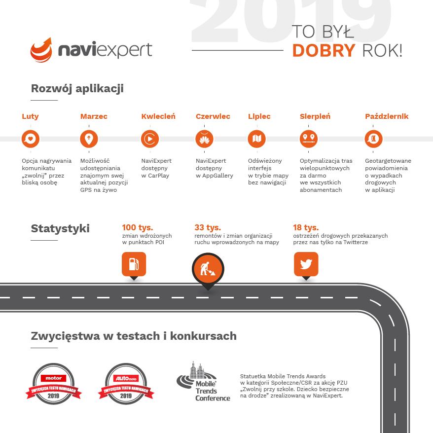 Podsumowanie 2019 w NaviExpert - infografika